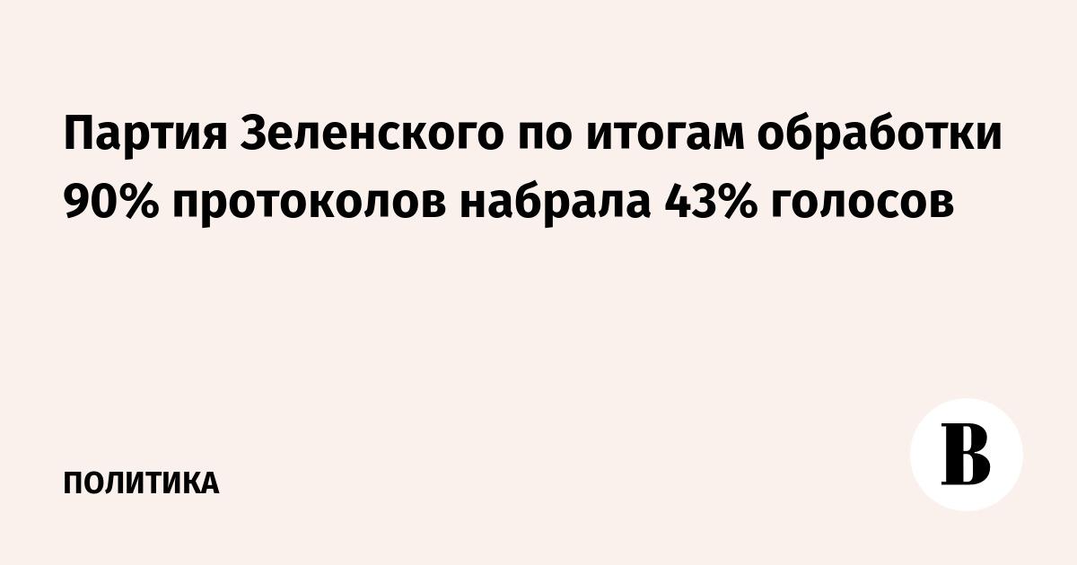 Партия Зеленского по итогам обработки 90% протоколов набрала 43% голосов